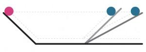 갈릴레오의 사고실험 : 마찰을 무시하면 경사면이 달라져도 구슬은 항상 똑같은 높이까지 올라간다. 만약 경사면을 완전히 낮춰 수평으로 만들면 어떻게 될까? 수평면 위에서 계속 구르는 구슬을 생각하면, 움직이고 있는 물체는 방해만 받지 않는다면 영원히 움직인다는 결론을 얻는다. - 과학동아 제공